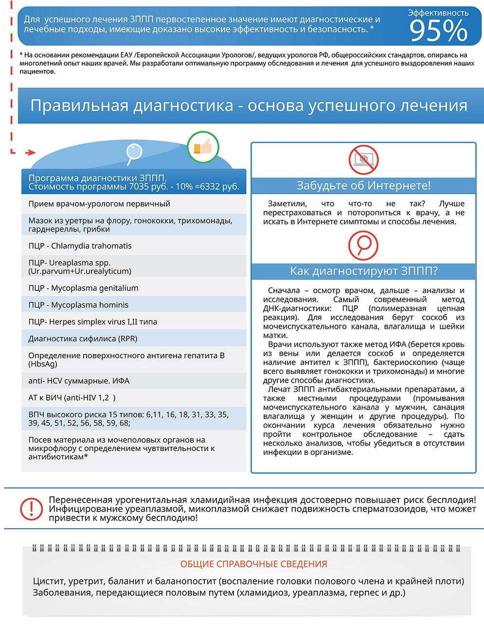 Зппп и ИППП, лечение ЗППП в отделение гинекологии МС Биосс
