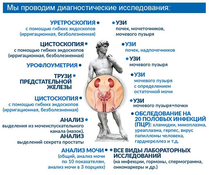 диагностические процедуры урология